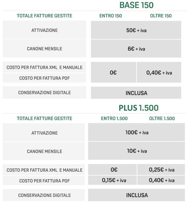 Dettaglio costi Fatturazione Elettronica _m